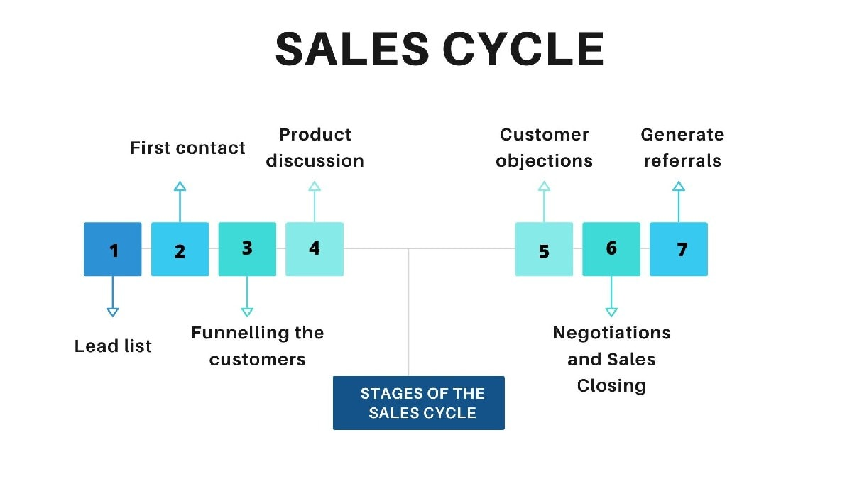 Stages of the Sales Cycle