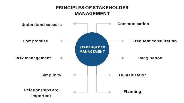 Basic principles of Stakeholder management