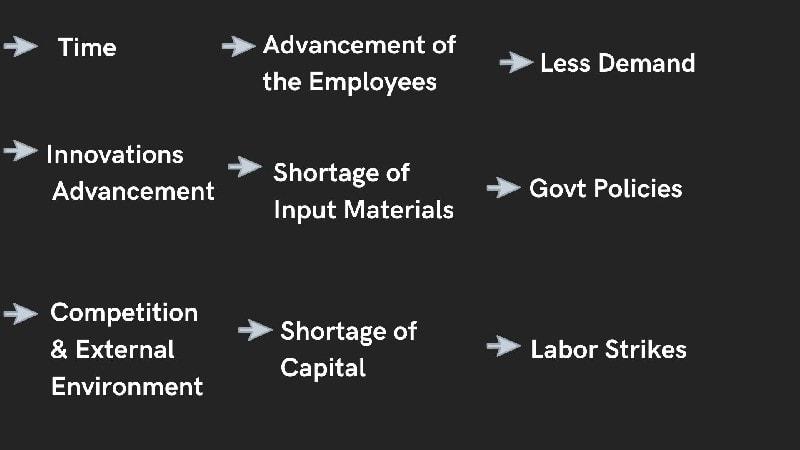 Factors of underutilisation