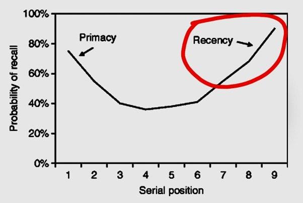 Recency Effect - 1