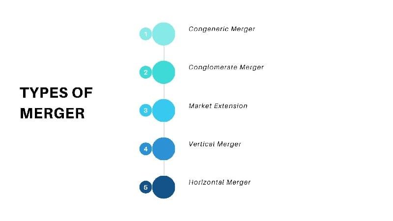 Types of Merger