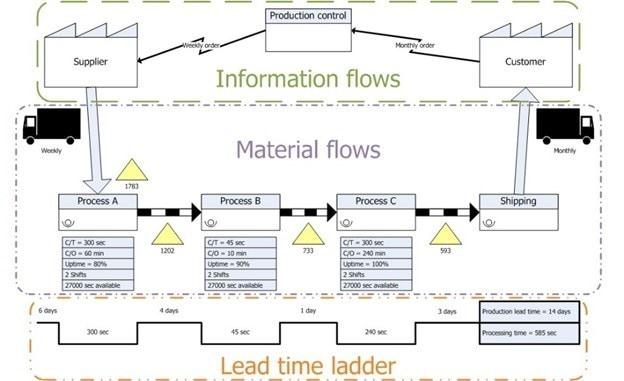 Understanding the concept of Value Stream