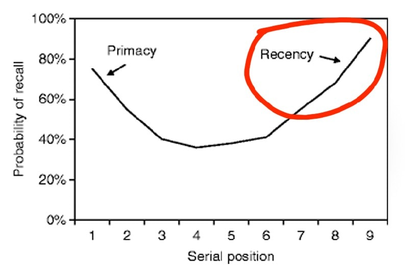 What is the Recency effect