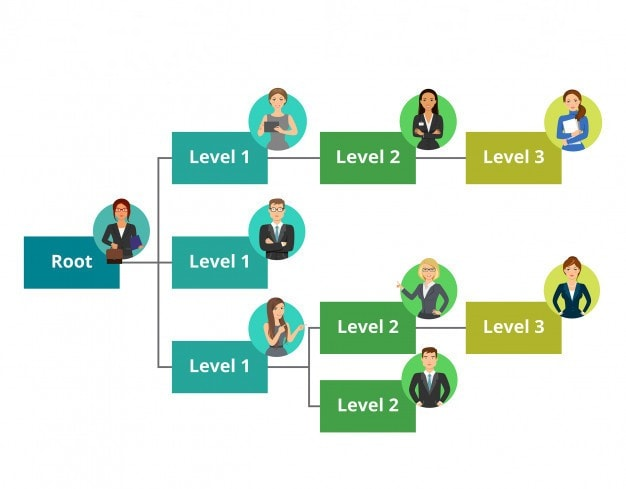 Advantages of flat organization structure