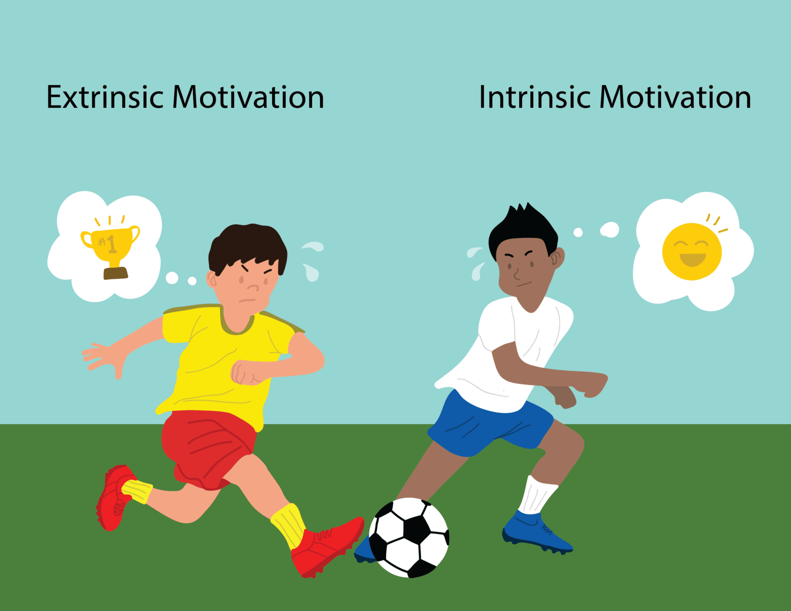 Two basic types of Motivations- Intrinsic & Extrinsic