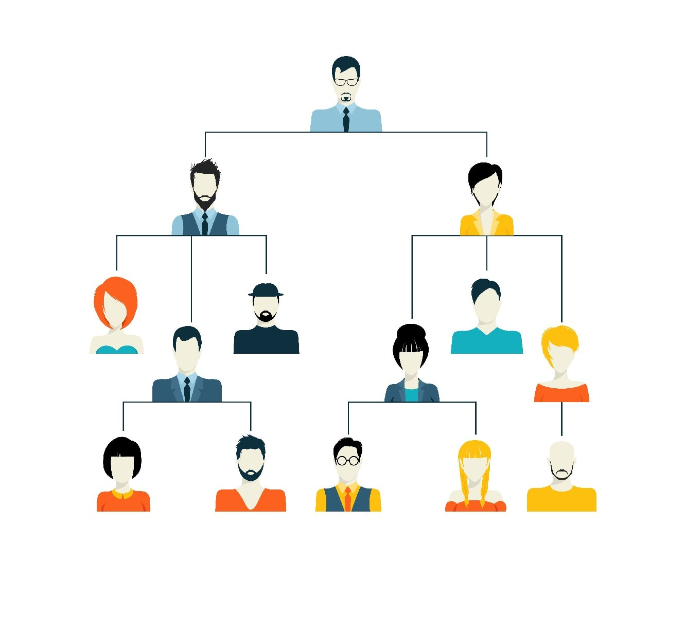 What is Formal Organization
