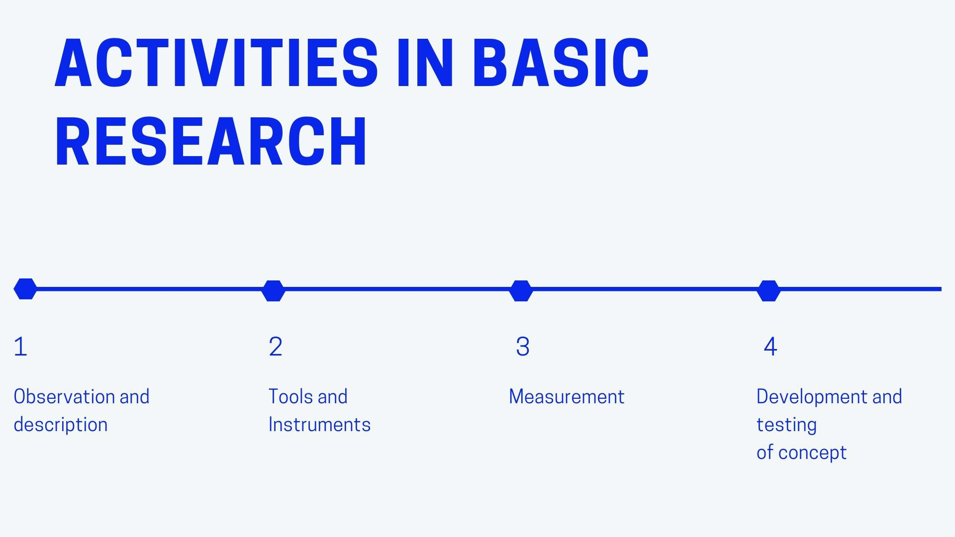 Activities in Basic research
