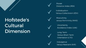 Hofstede's six dimensions of culture