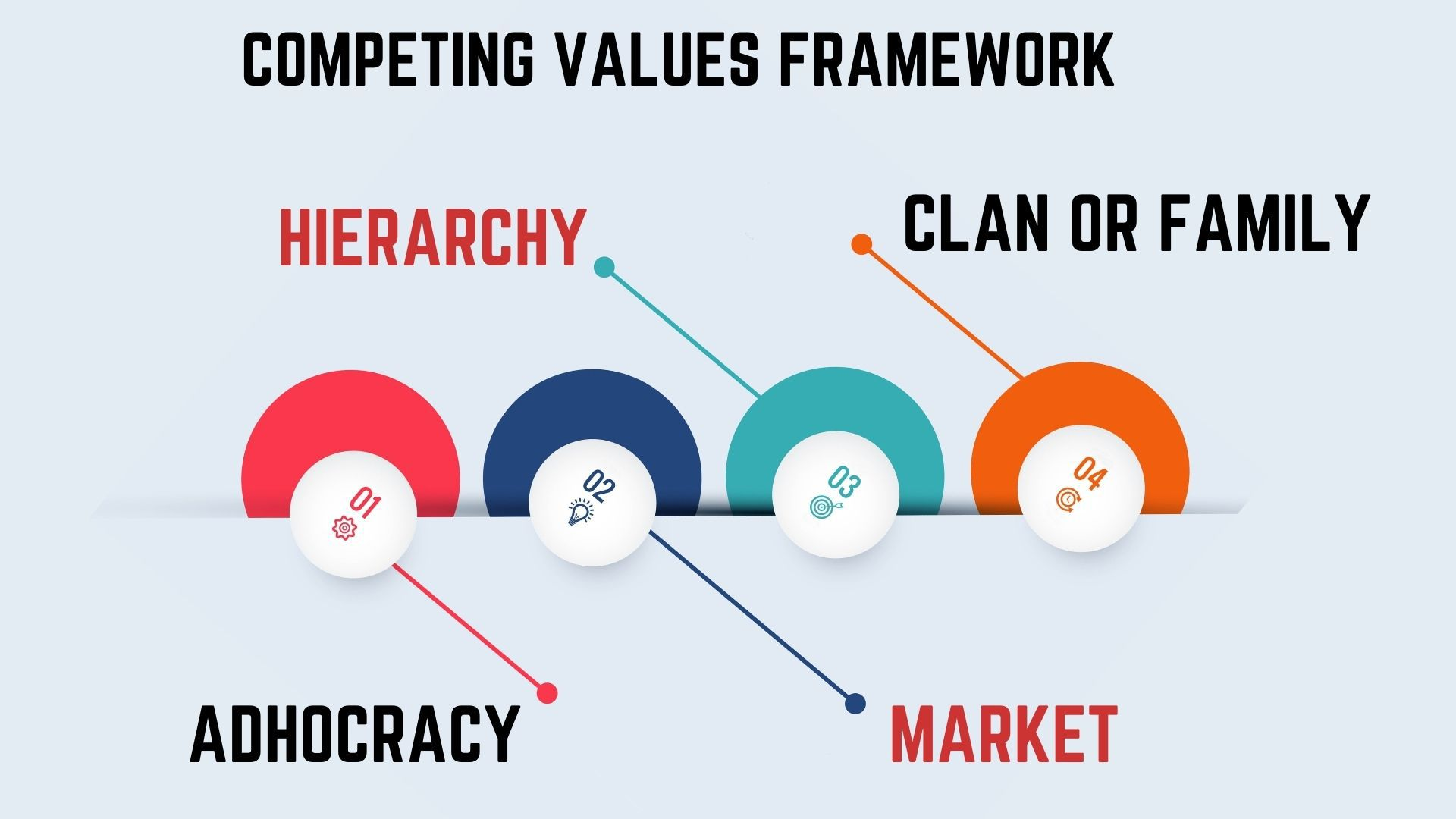 Four major culture types of a competing values framework