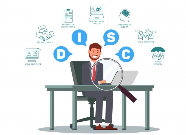 How does the DiSC model work
