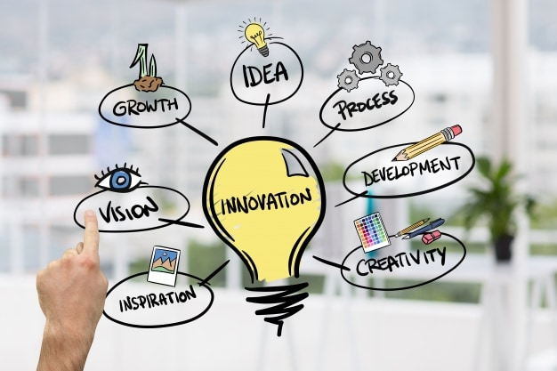 What makes Product Innovation successful