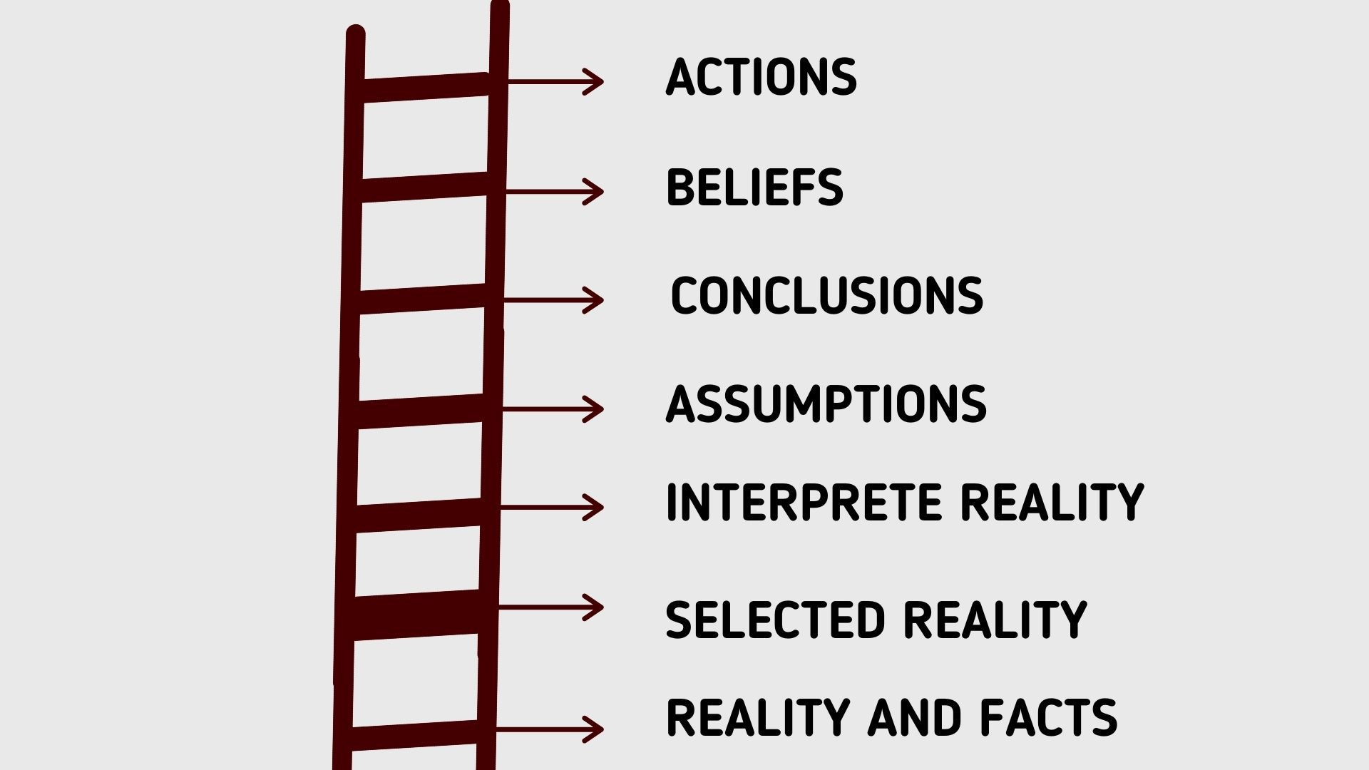 Ladder of Inference steps and proceeds