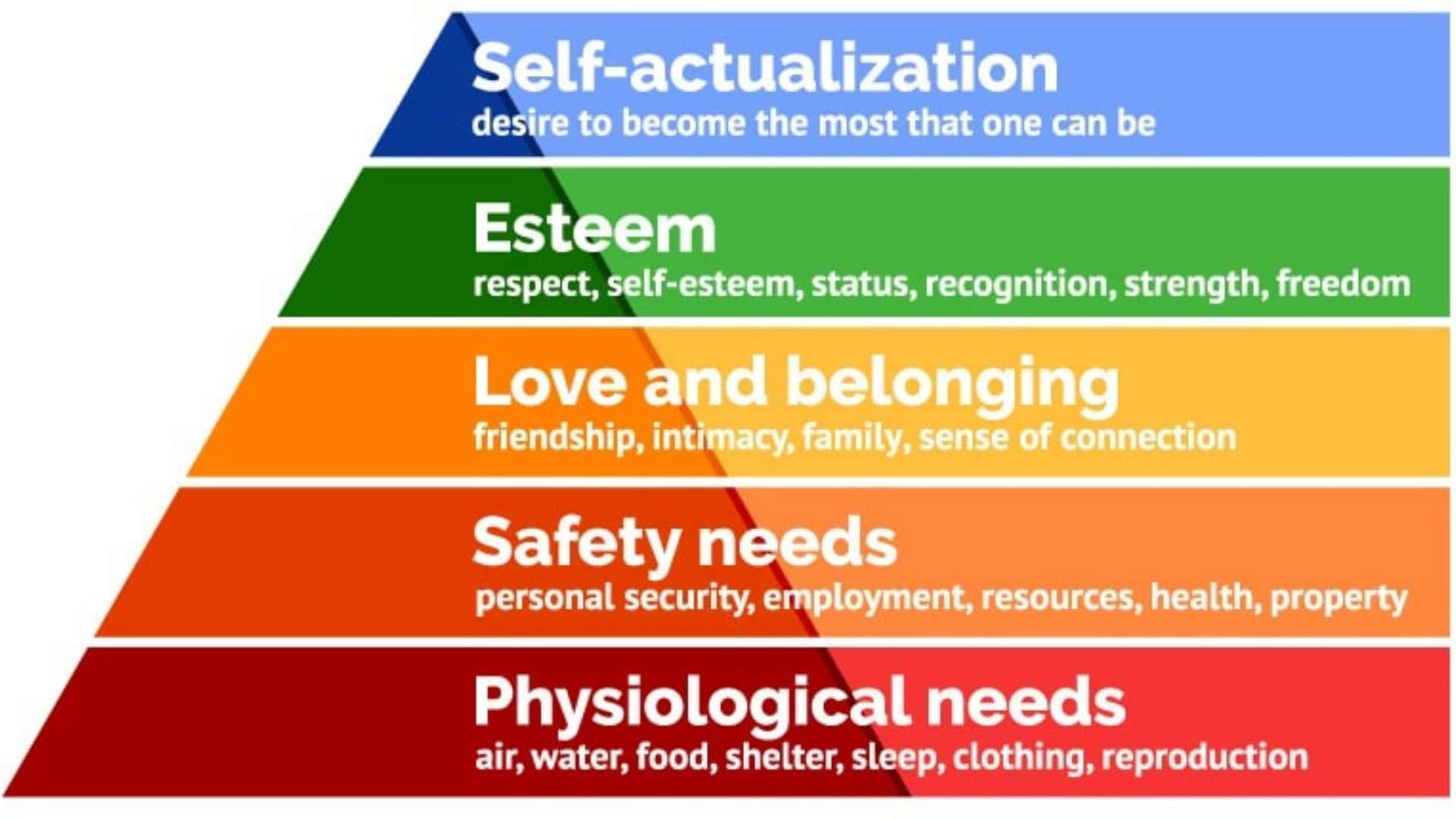 Pyramid of needs as per Maslow's Hierarchy