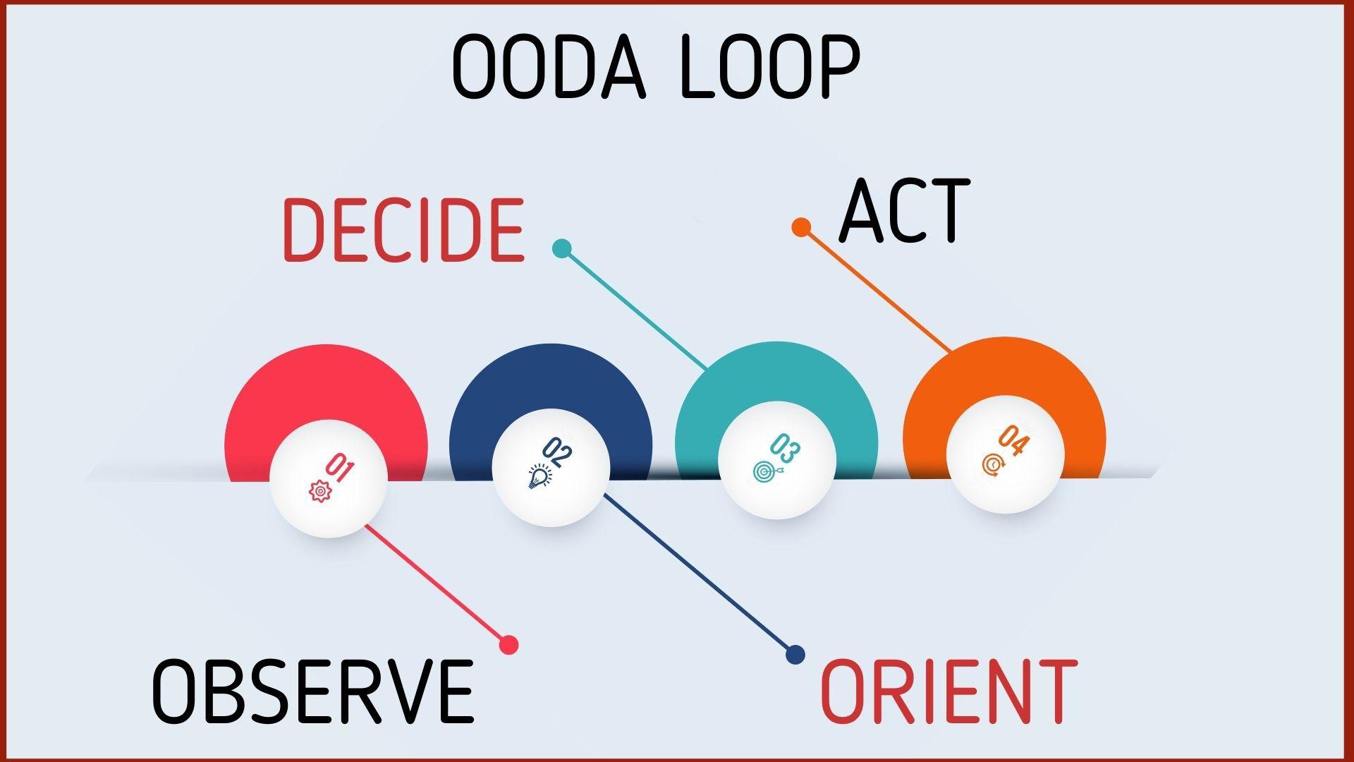 Steps involved in the OODA loop