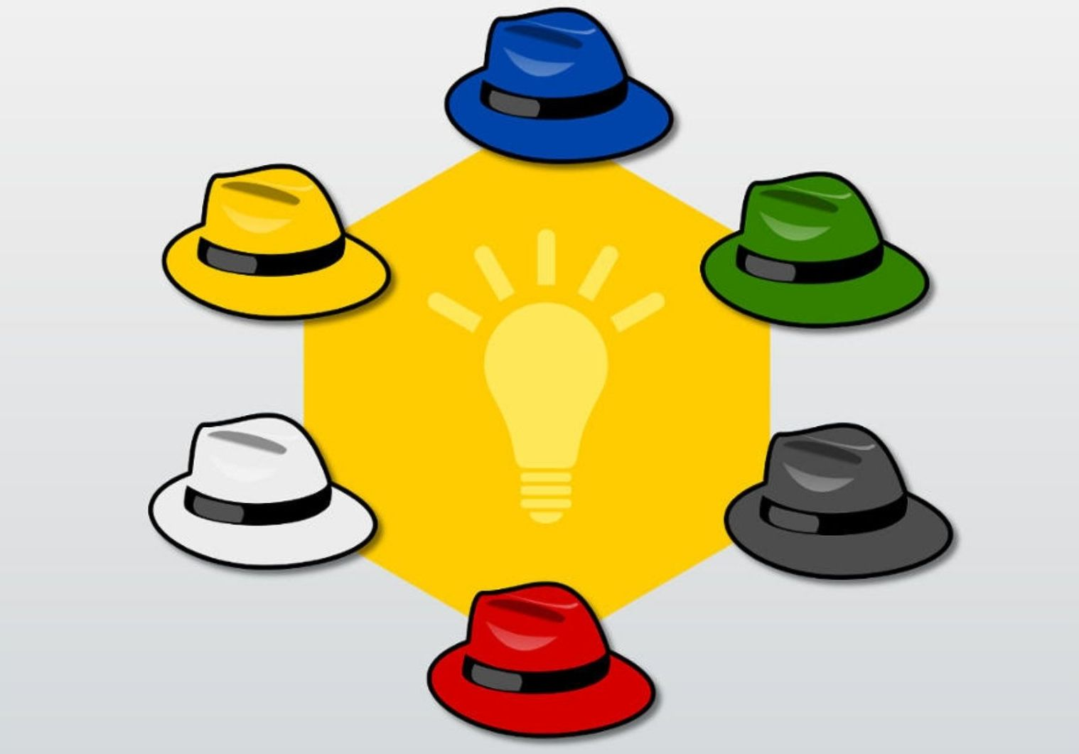The framework of Six Thinking Hats