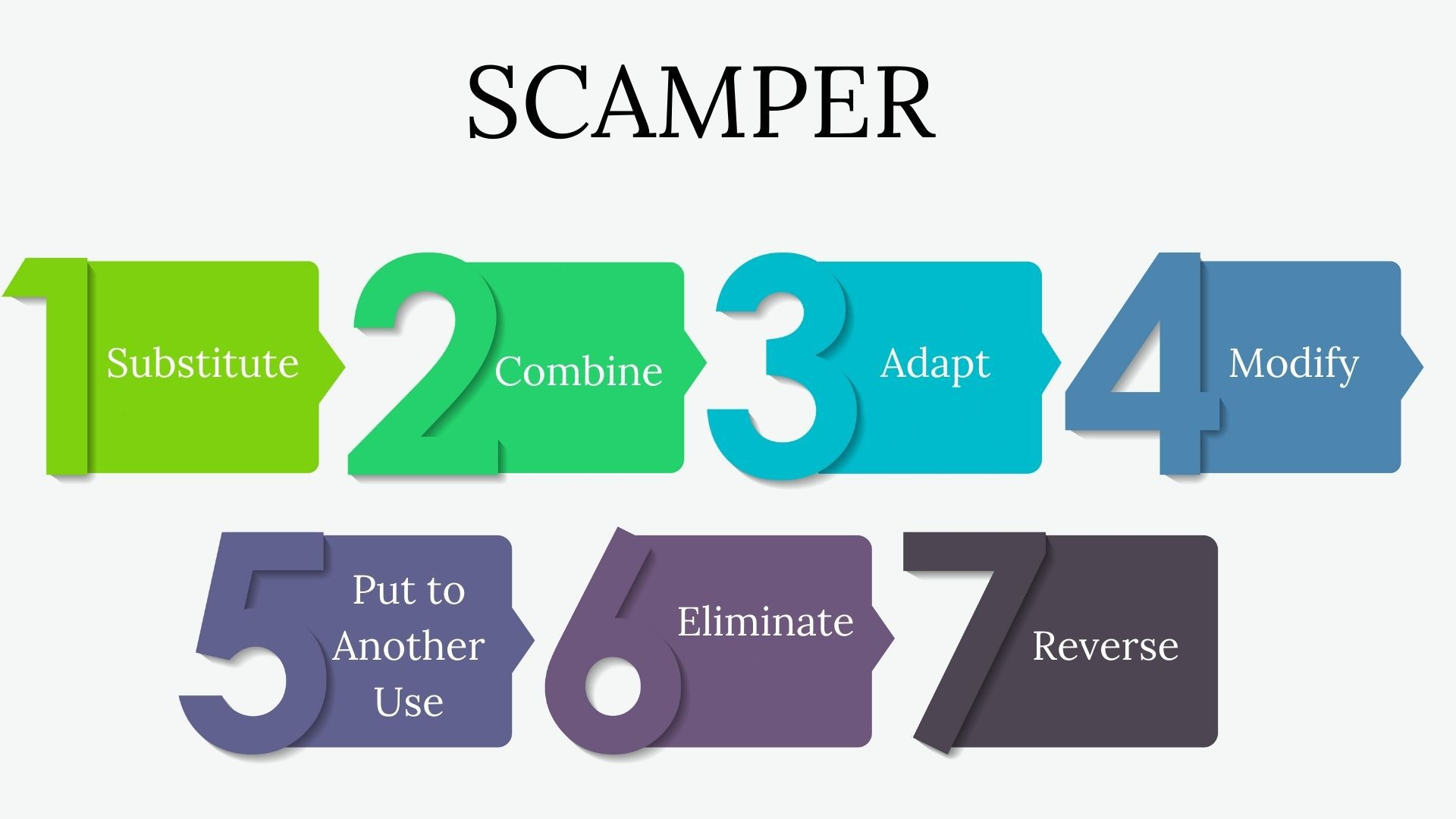 What is Scamper