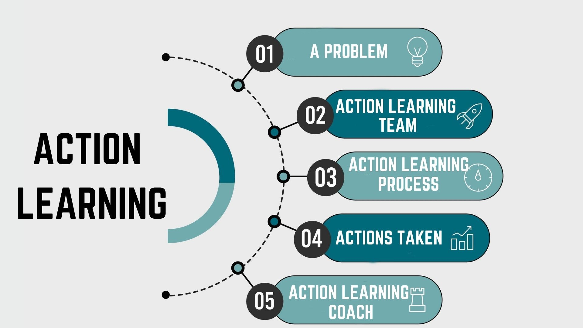 Components of action learning program