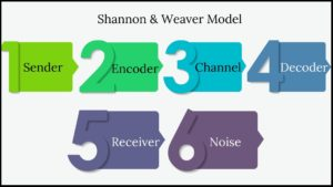 Shannon and Weaver Model of Communication - Copy