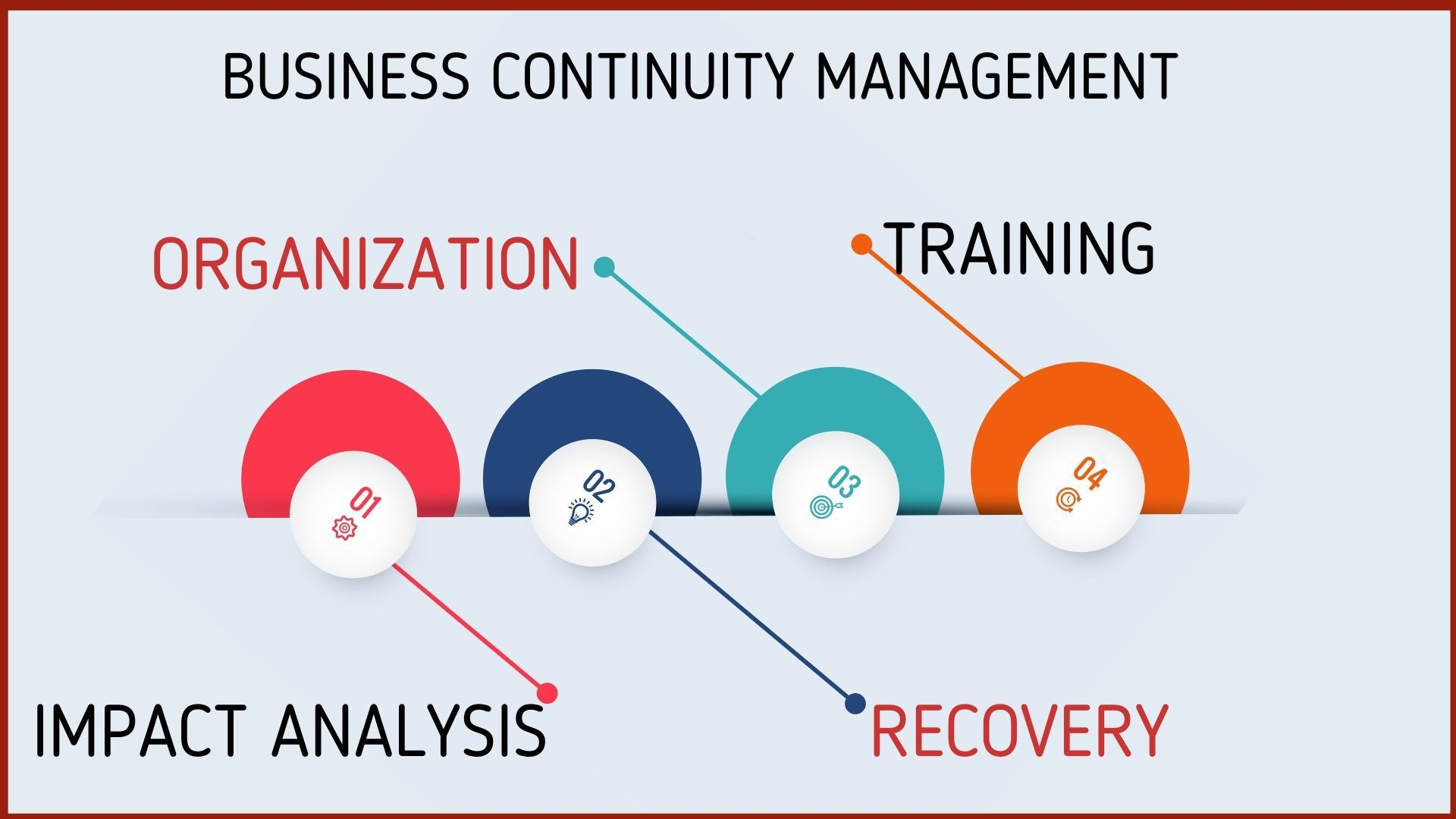 Elements of a Business Continuity Management
