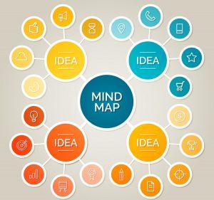 Mind Map Explained
