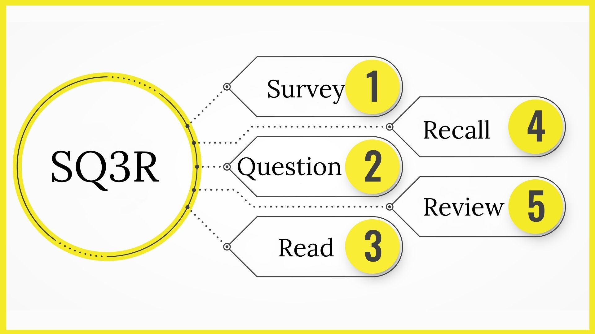 What are the steps involved in SQ3R