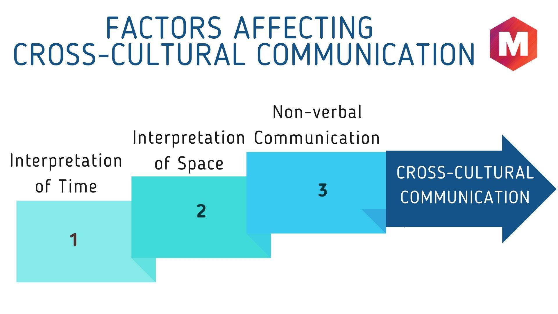 Factors affecting Cross-Cultural Communication