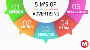 5 m's of Advertising