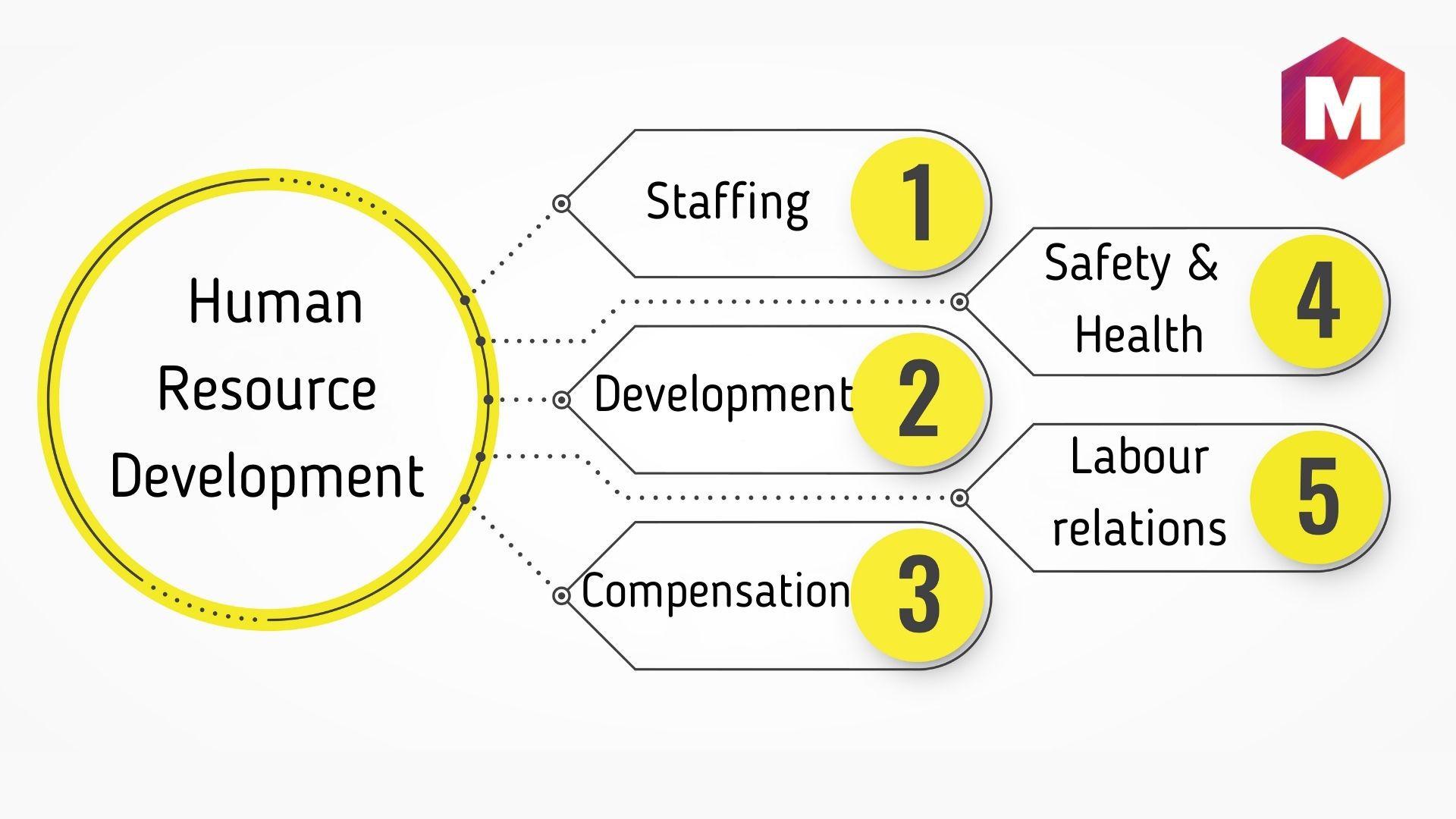Core Functions of Human Resource Development