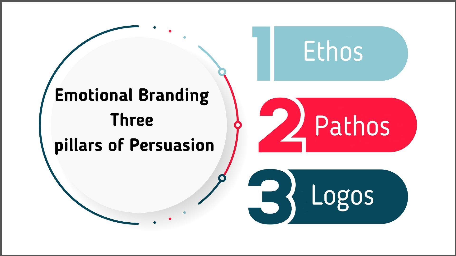 Emotional Branding & Aristotle's three pillars of Persuasion