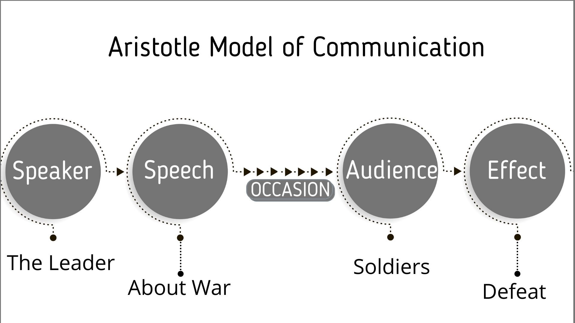Examples of Aristotle Model