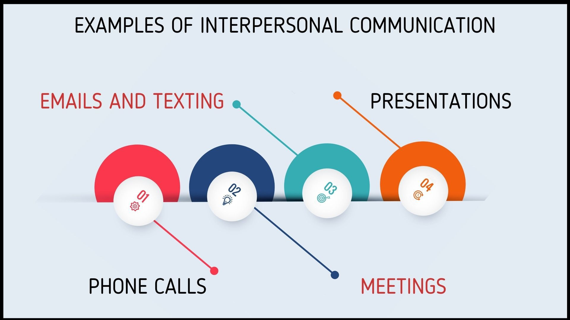 Example of interpersonal communication