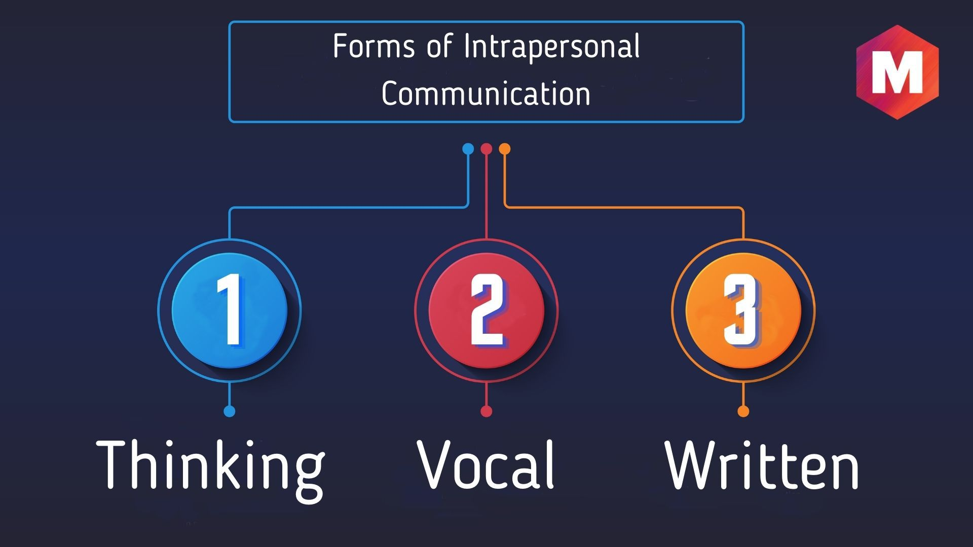 Forms of Intrapersonal Communication