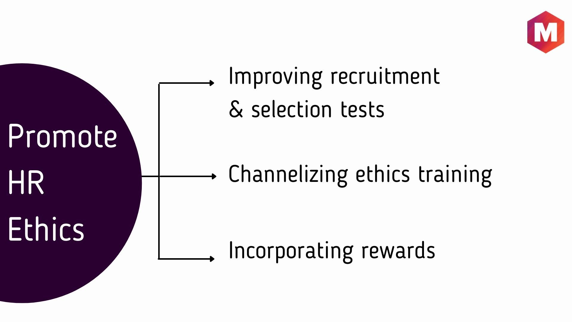 How HRM can promote HR Ethics