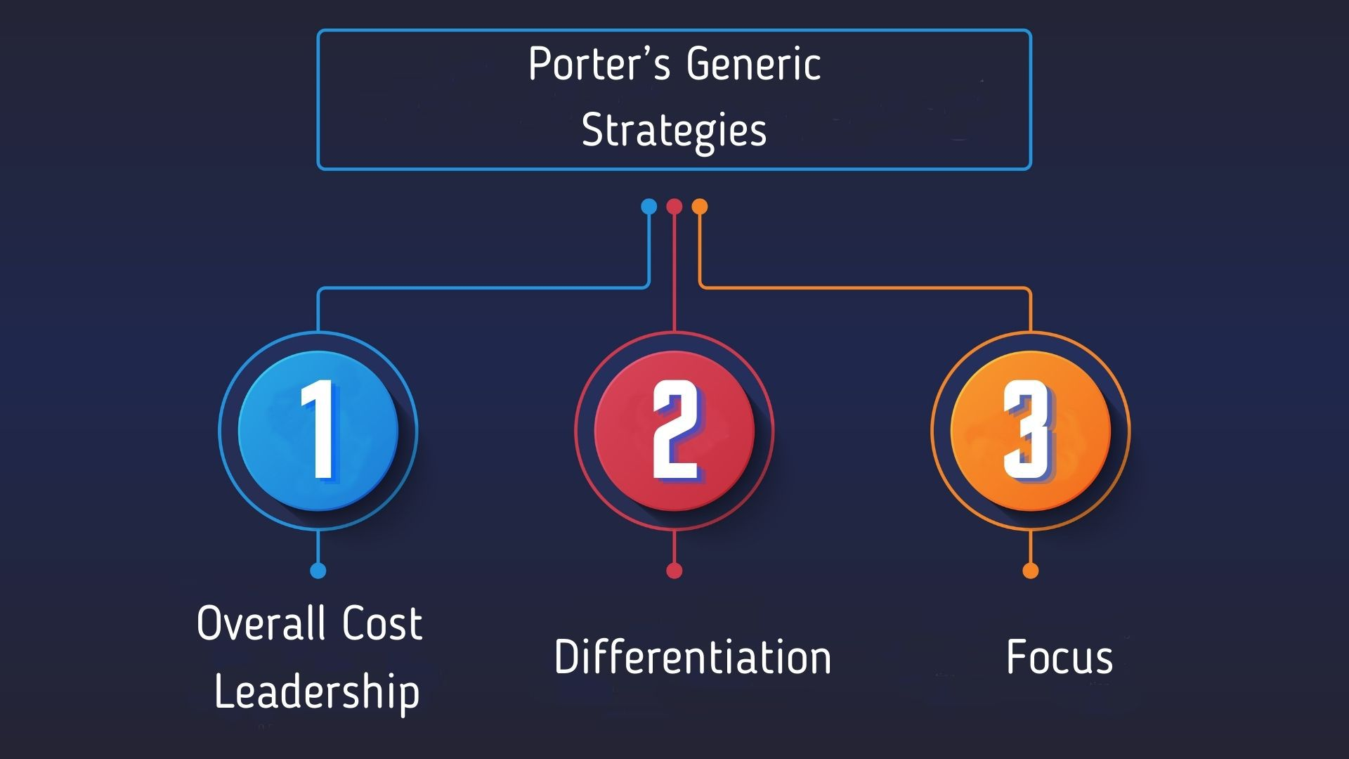 Porter's Generic Strategies role in the strategic plan