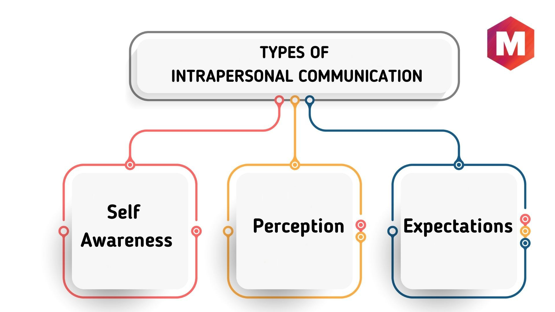 TYPES OF INTRAPERSONAL COMMUNICATION