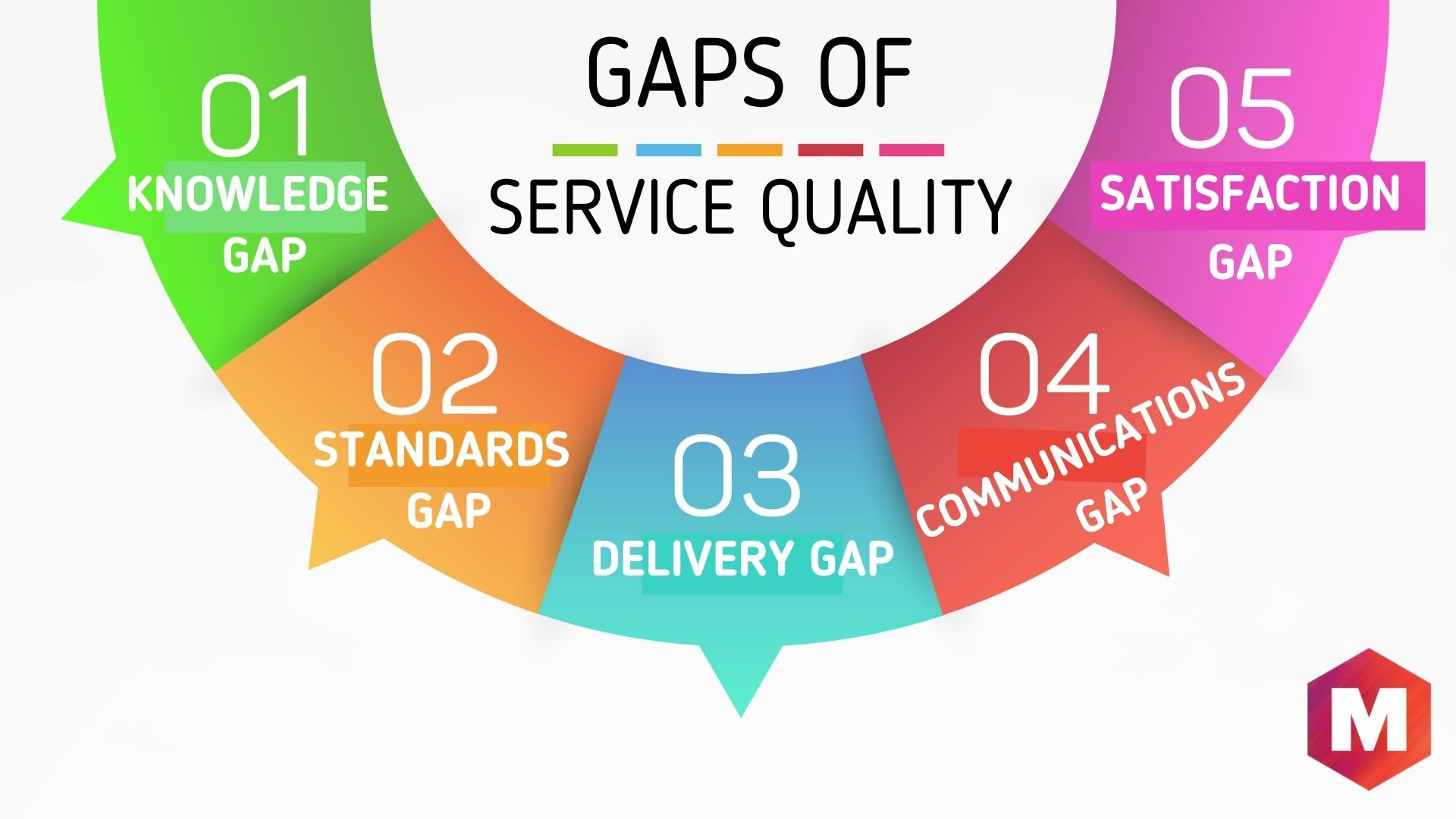 The five Gaps of Service Quality