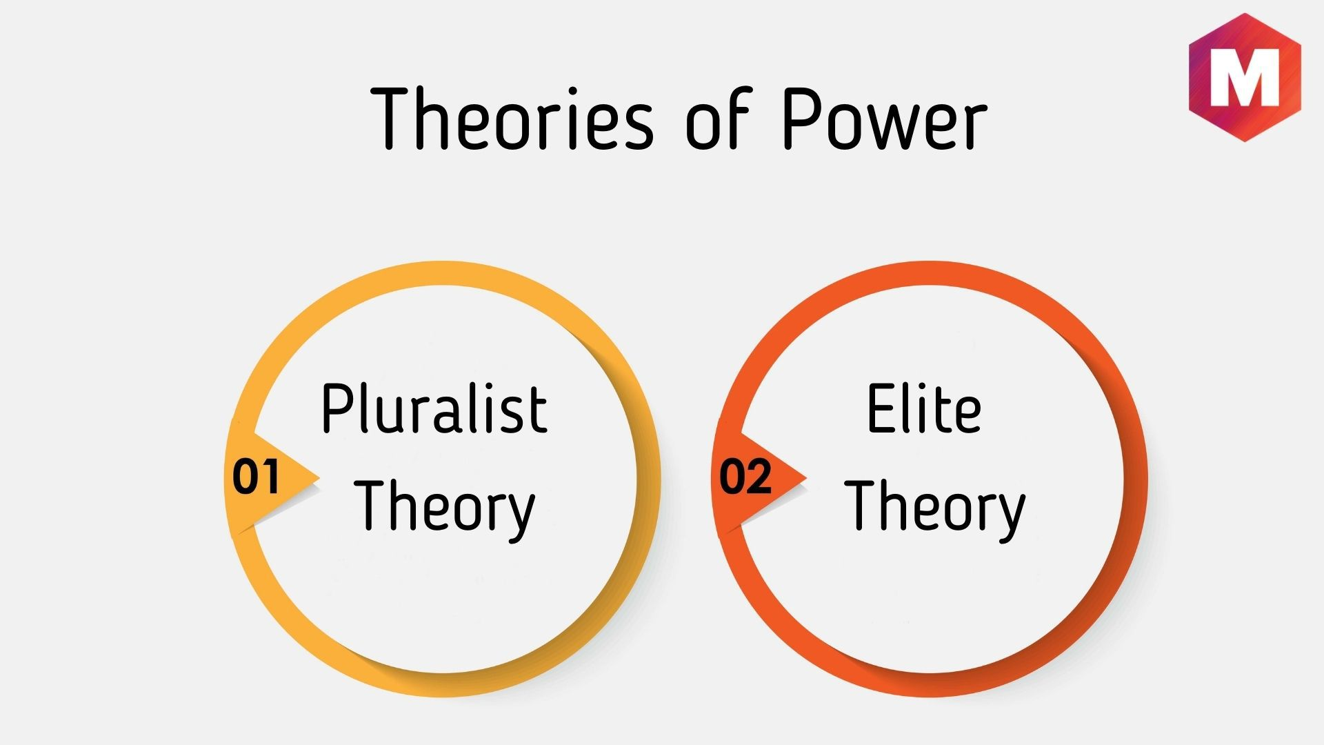 Theories of Power