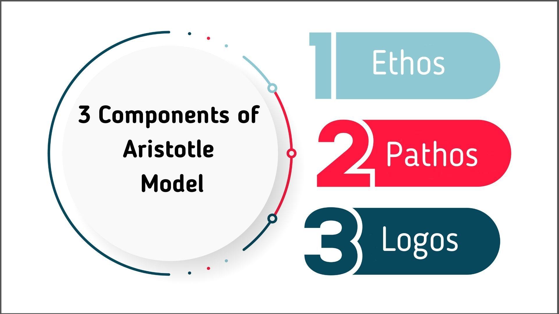 Three Components of Aristotle Model