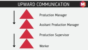 Upward Communication