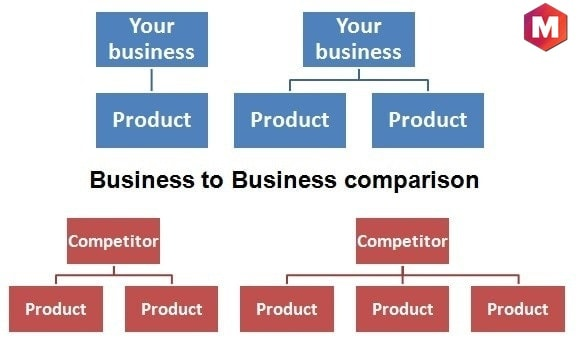 Comparing business to business.