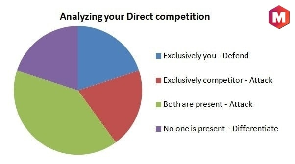 Defeat Direct Competition.
