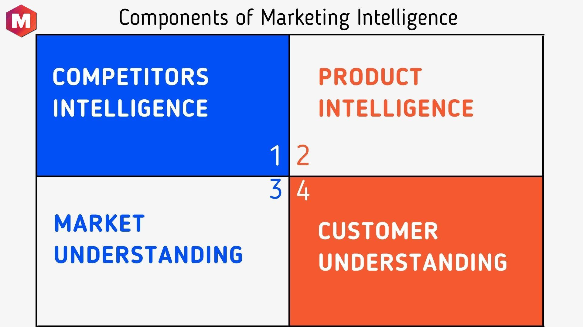 Components of Marketing Intelligence