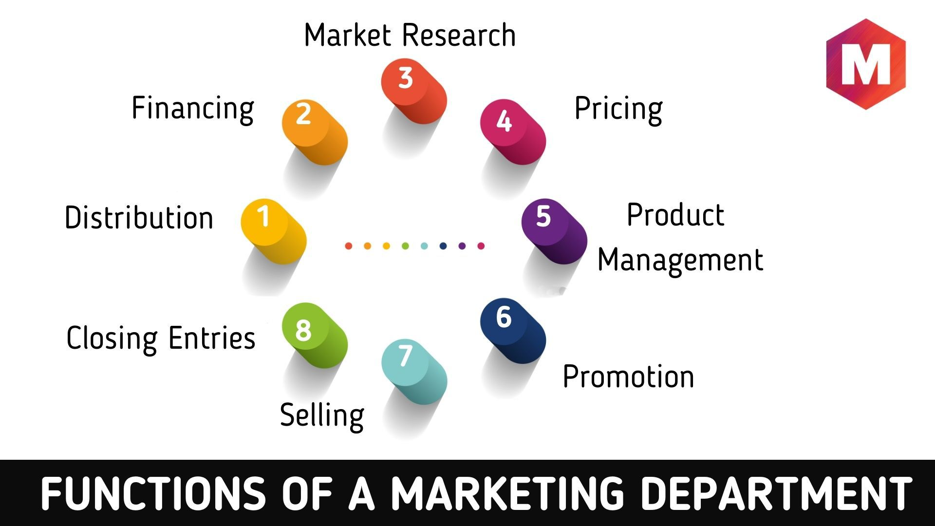 Functions of a Marketing Department