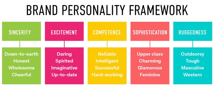 Brand Personality Traits