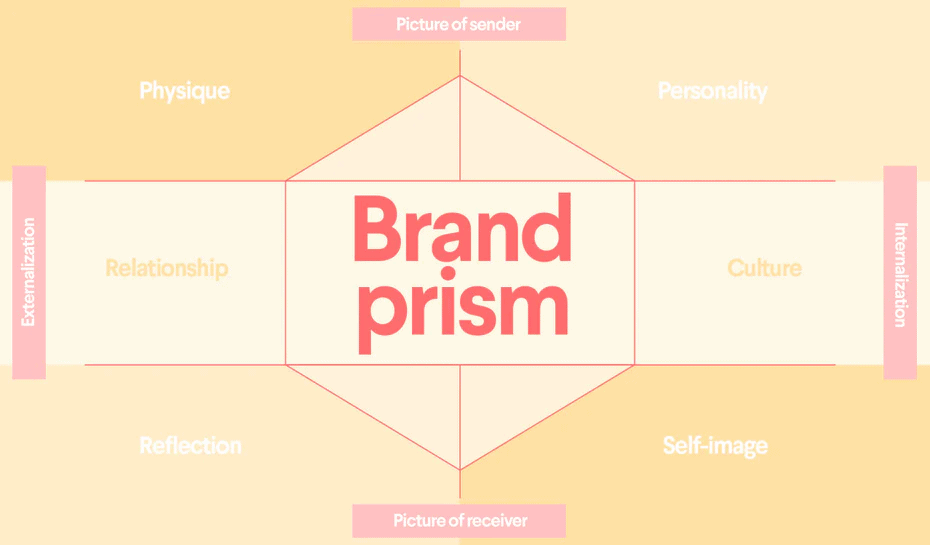 Categorization of Six Facets of Brand Identity Prism