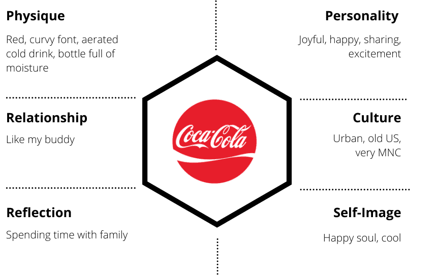 Examples of Brand Identity Prism