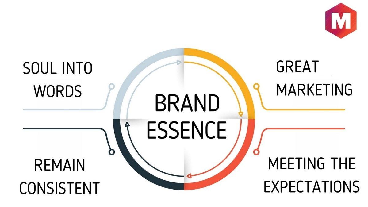 Importance of Brand Essence
