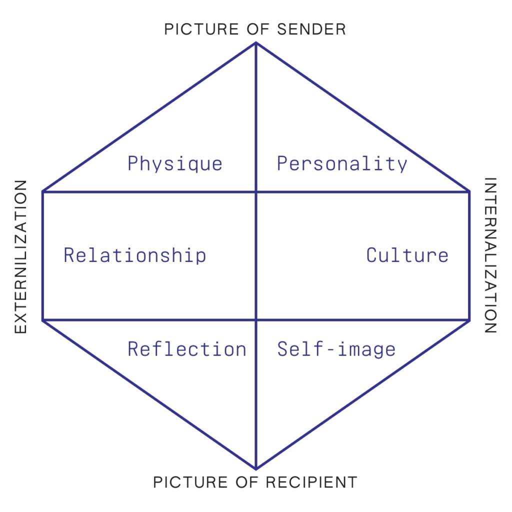 Six parts of Kapferer Brand Identity Prism